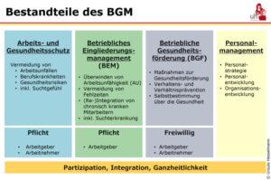 Inhalte und Überblick des BGM