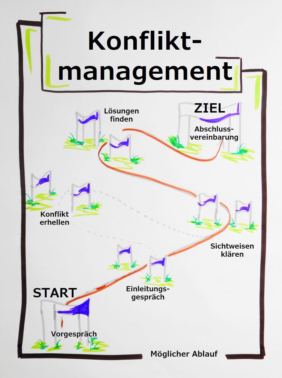 Konfliktmanagement funktioniert in vielen Formen, so bspw. als Moderation, als Coaching oder in einer Mediation