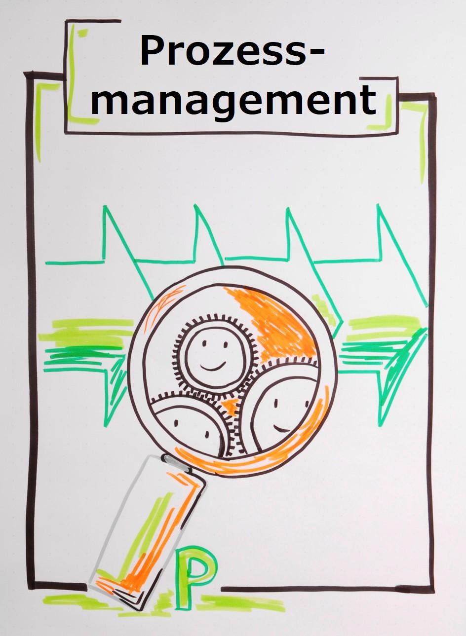 Ein gutes Prozessmanagement hilft Widerstände zu minimieren und Motivation zu steigern