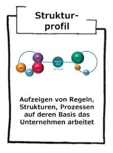 Strukturprofil als Hilfestellung für den Change